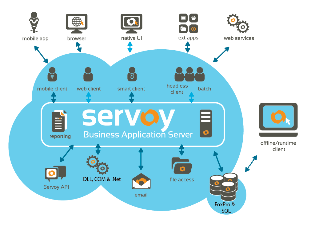 Servoy for Visual FoxPro - Deep Dive - Servoy